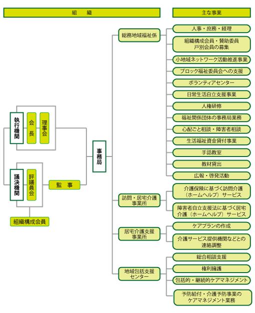 藤井寺市社会福祉協議会の組織と事業体系